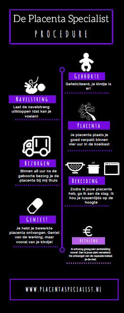 placenta procedure